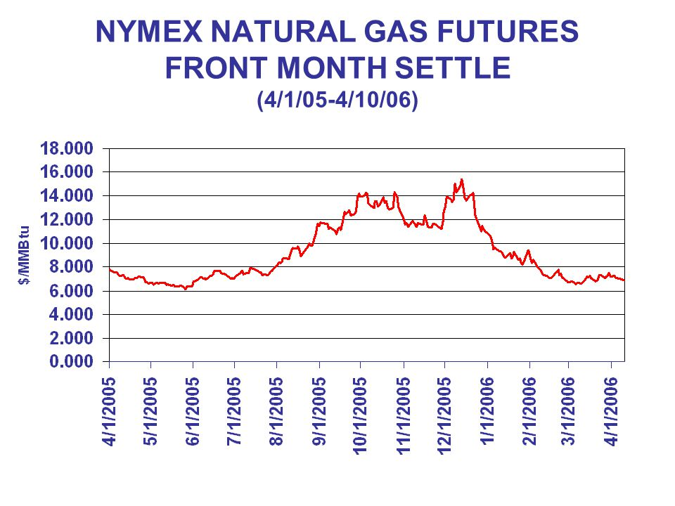 NYMEX NATURAL GAS FUTURES FRONT MONTH SETTLE (4/1/05-4/10/06)