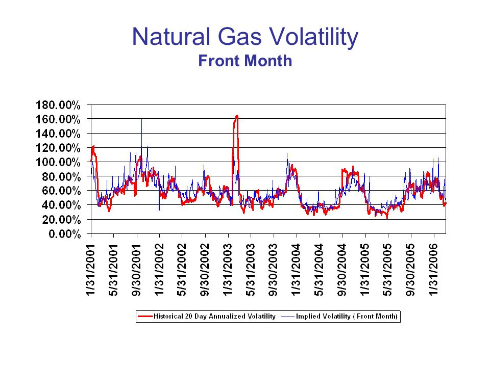 Natural Gas Volatility Front Month