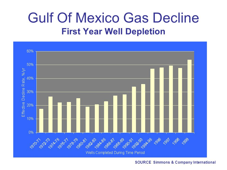 Gulf Of Mexico Gas Decline First Year Well Depletion SOURCE: Simmons & Company International
