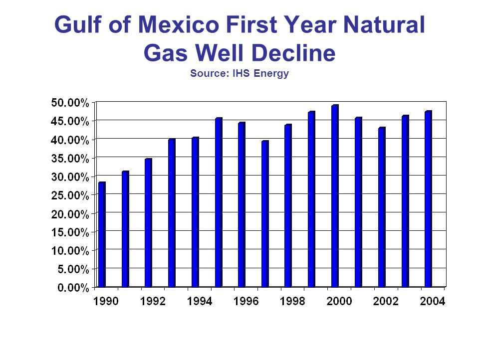 Gulf of Mexico First Year Natural Gas Well Decline Source: IHS Energy