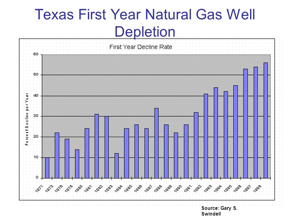 Texas First Year Natural Gas Well Depletion Source: Gary S. Swindell