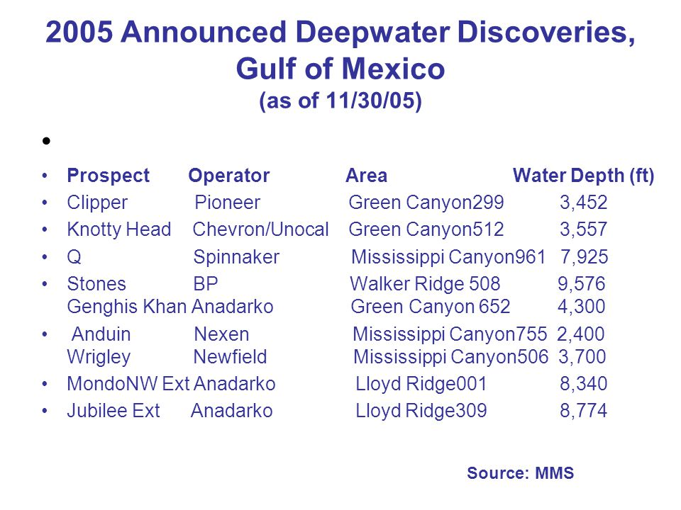 2005 Announced Deepwater Discoveries, Gulf of Mexico (as of 11/30/05) Prospect Operator Area Water Depth (ft) Clipper Pioneer Green Canyon299 3,452 Knotty Head Chevron/Unocal Green Canyon512 3,557 Q Spinnaker Mississippi Canyon961 7,925 Stones BP Walker Ridge 508 9,576 Genghis Khan Anadarko Green Canyon 652 4,300 Anduin Nexen Mississippi Canyon755 2,400 Wrigley Newfield Mississippi Canyon506 3,700 MondoNW Ext Anadarko Lloyd Ridge001 8,340 Jubilee Ext Anadarko Lloyd Ridge309 8,774 Source: MMS