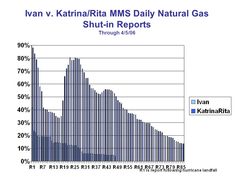 Ivan v. Katrina/Rita MMS Daily Natural Gas Shut-in Reports Through 4/5/06