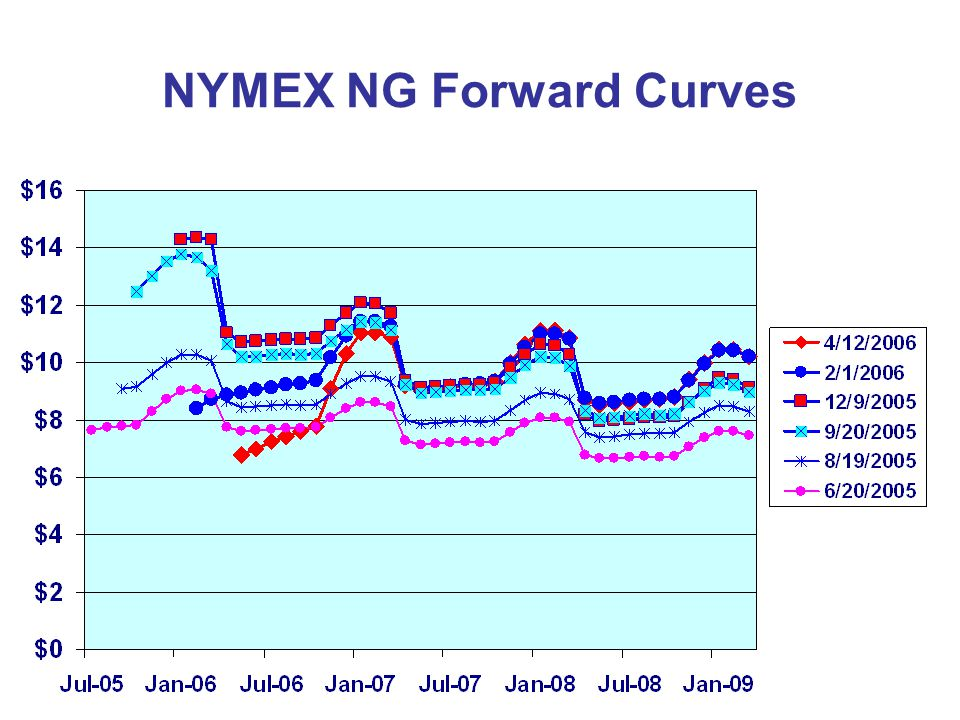 NYMEX NG Forward Curves