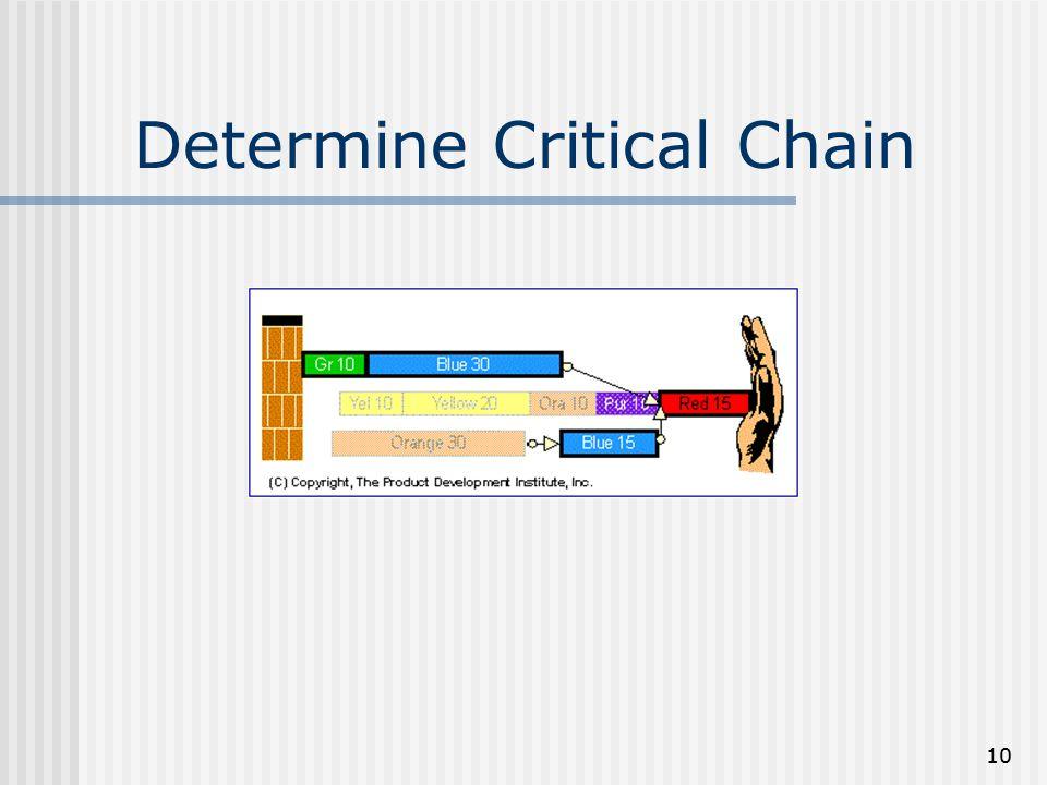 10 Determine Critical Chain
