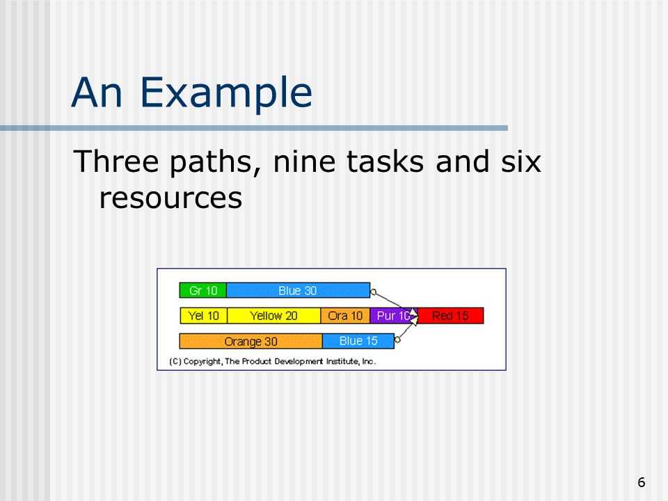 6 An Example Three paths, nine tasks and six resources