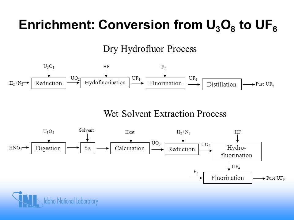 Enrichment: Conversion from U 3 O 8 to UF 6 UO 2 UF 4 UF 6 U3O8U3O8 HF F2F2 Pure UF 6 Reduction Hydofluorination Fluorination Distillation H 2 +N 2 Dry Hydrofluor Process Wet Solvent Extraction Process UO 3 U3O8U3O8 Solvent Heat Pure UF 6 Digestion Sx Calcination Reduction HNO 3 H 2 +N 2 Hydro- fluorination Fluorination UO 2 HF UF 4 F2F2