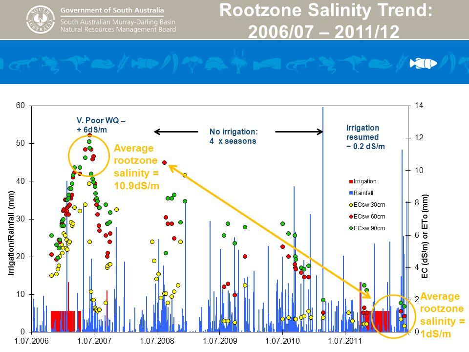 Rootzone Salinity Trend: 2006/07 – 2011/12 V.