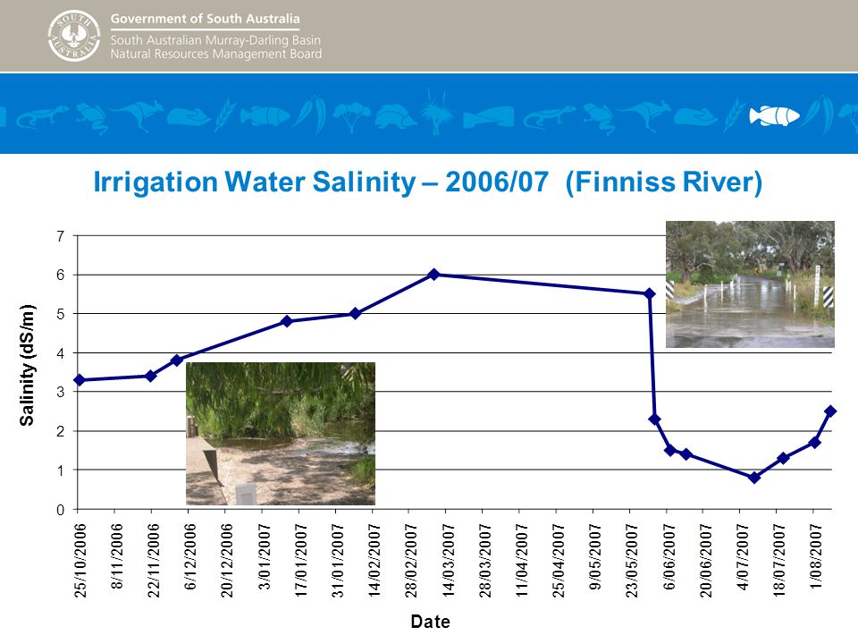 Irrigation Water Salinity – 2006/07 (Finniss River)