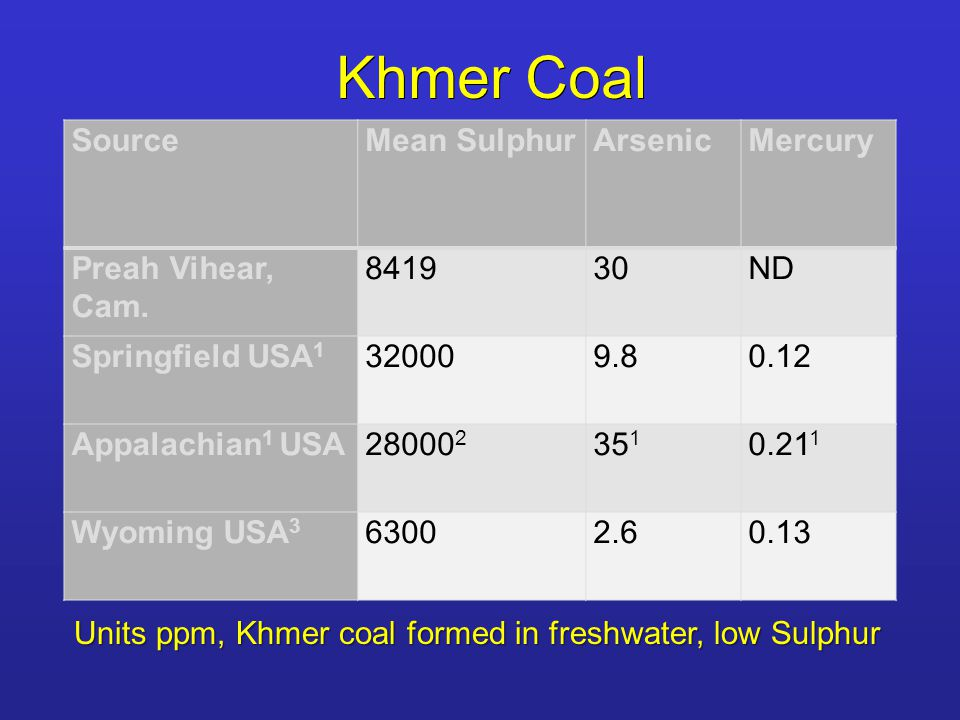 Khmer Coal Units ppm, Khmer coal formed in freshwater, low Sulphur SourceMean SulphurArsenicMercury Preah Vihear, Cam.