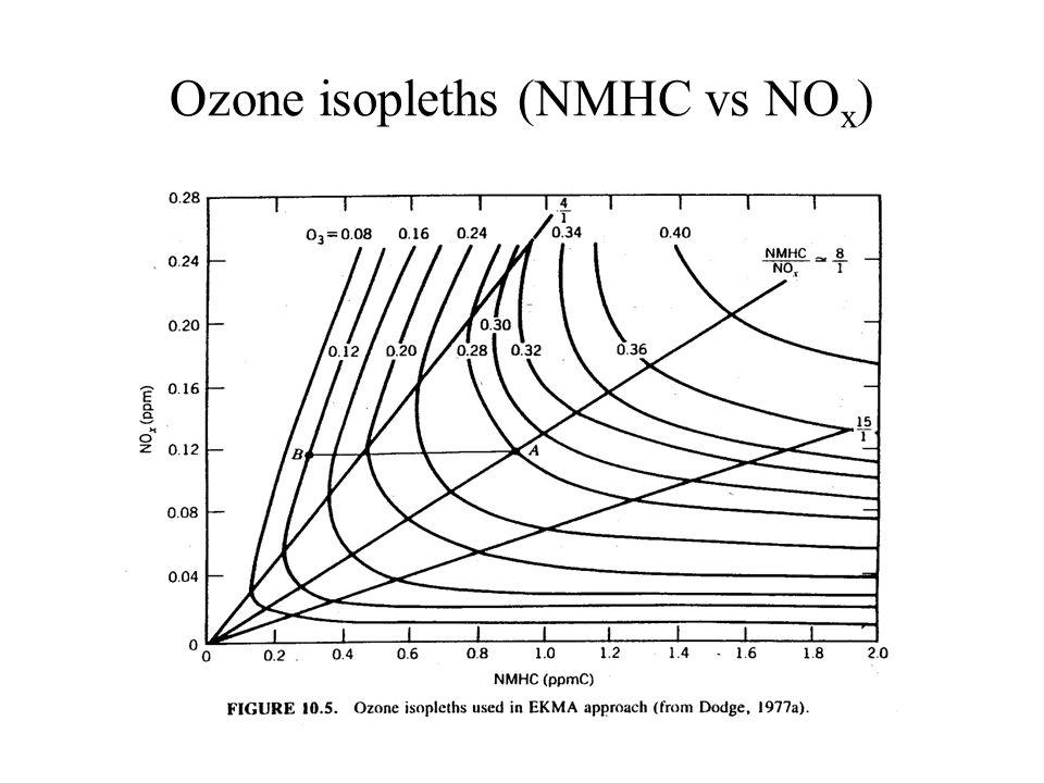 Ozone isopleths (NMHC vs NO x )