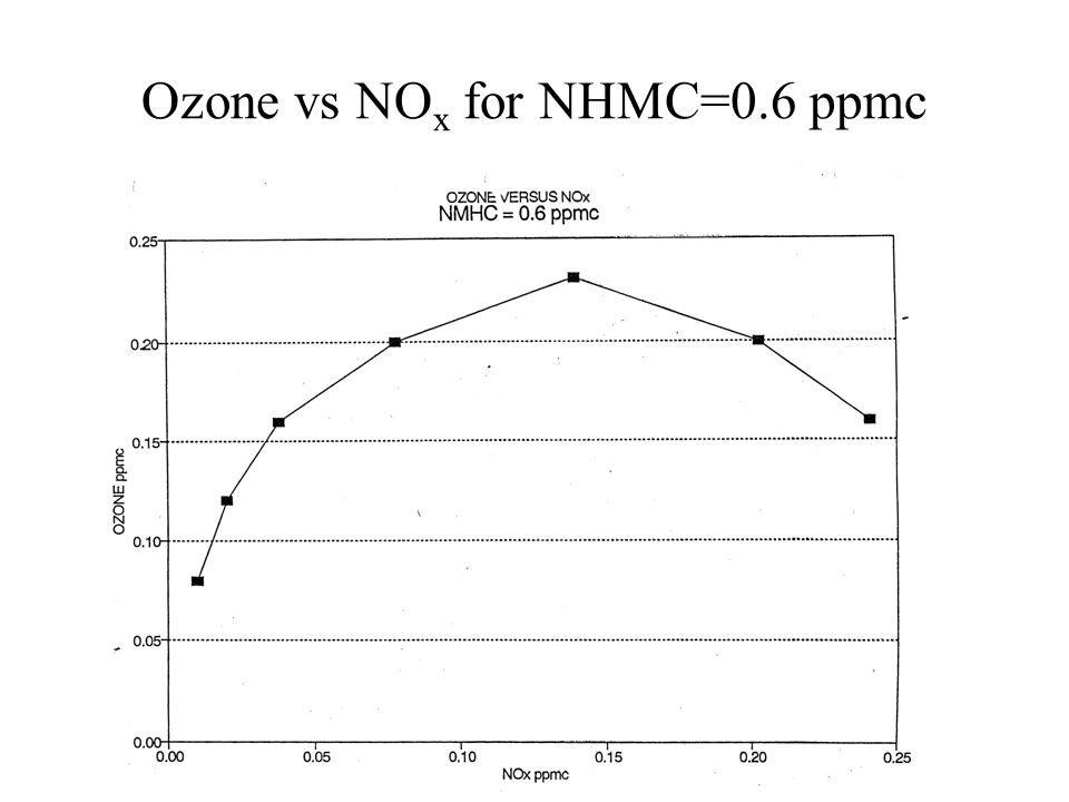 Ozone vs NO x for NHMC=0.6 ppmc