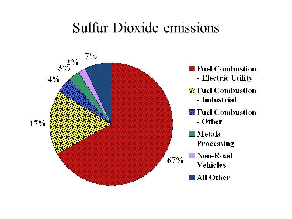 Sulfur Dioxide emissions