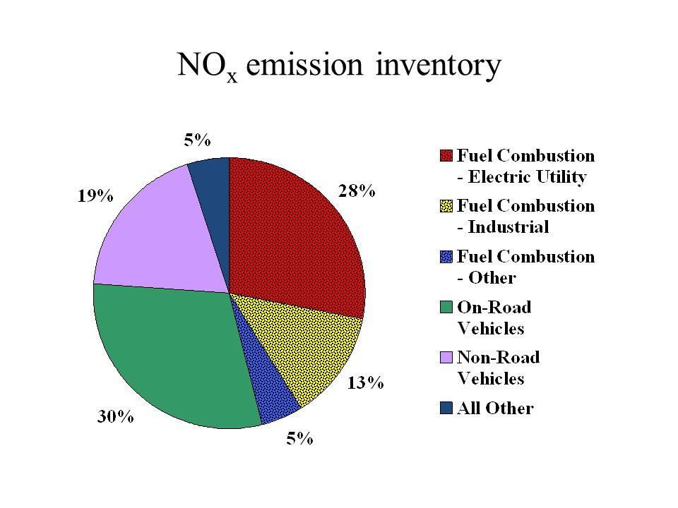 NO x emission inventory