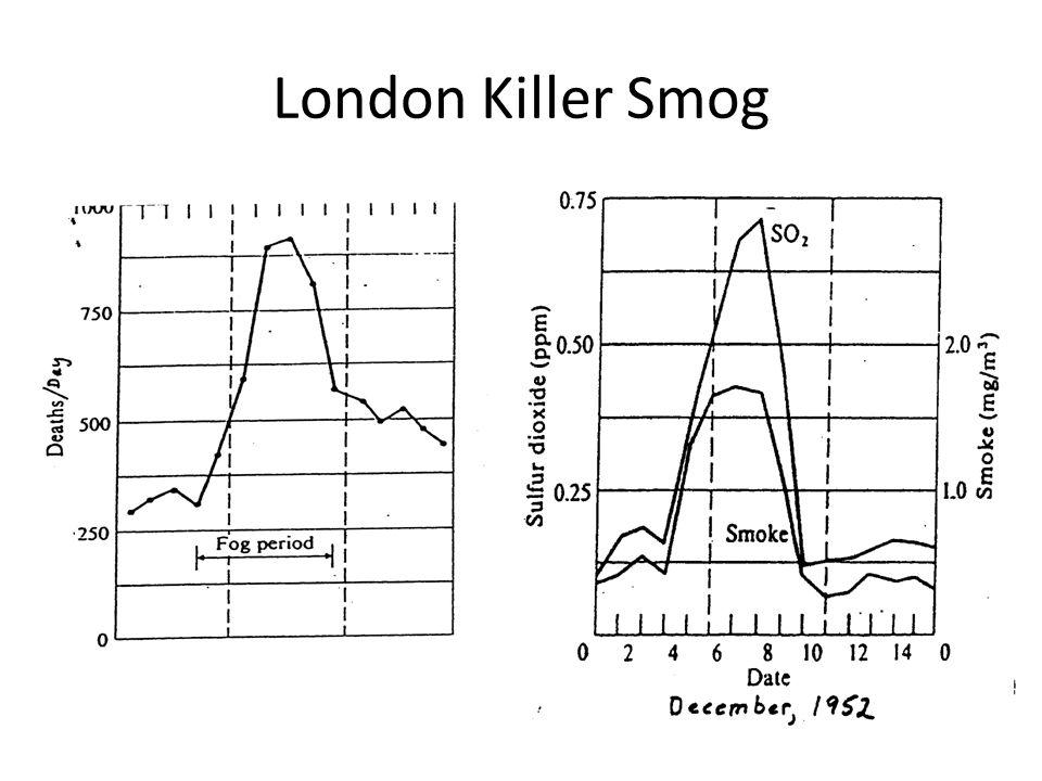 London Killer Smog