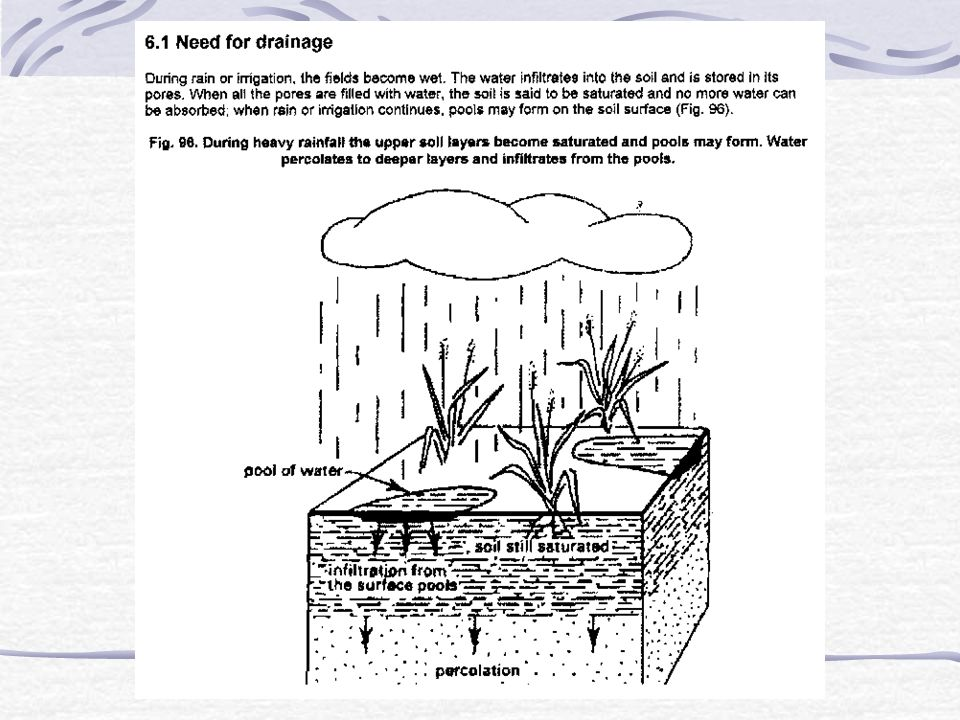 ii) Field Drainage: This is the drainage that concerns us in agriculture.