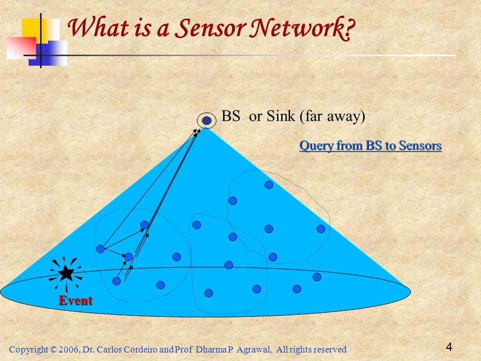 Copyright © 2006, Dr. Carlos Cordeiro and Prof Dharma P Agrawal, All rights reserved 4 BS or Sink (far away) What is a Sensor Network? Query from BS t
