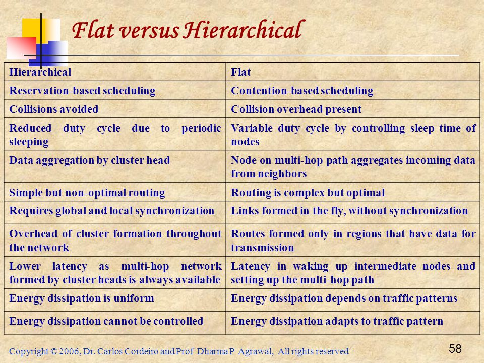 Copyright © 2006, Dr. Carlos Cordeiro and Prof Dharma P Agrawal, All rights reserved 58 Flat versus Hierarchical HierarchicalFlat Reservation-based sc