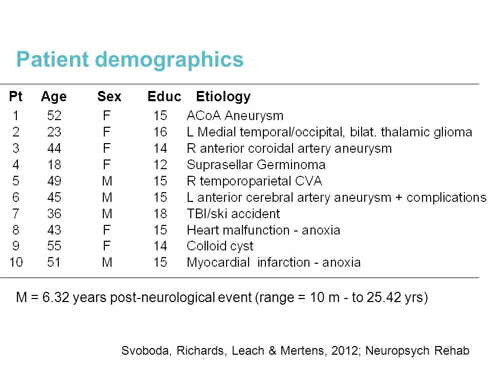Patient demographics Pt Age Sex Educ Etiology M = 6.32 years post-neurological event (range = 10 m - to 25.42 yrs) Svoboda, Richards, Leach & Mertens, 2012; Neuropsych Rehab