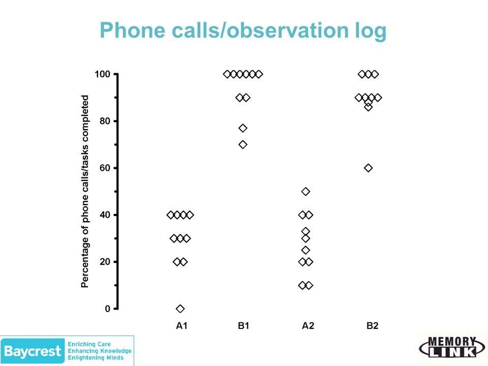 Phone calls/observation log