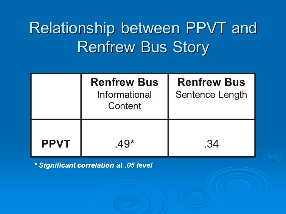 Relationship between PPVT and Renfrew Bus Story Renfrew Bus Informational Content Renfrew Bus Sentence Length PPVT.49*.34 * Significant correlation at.05 level