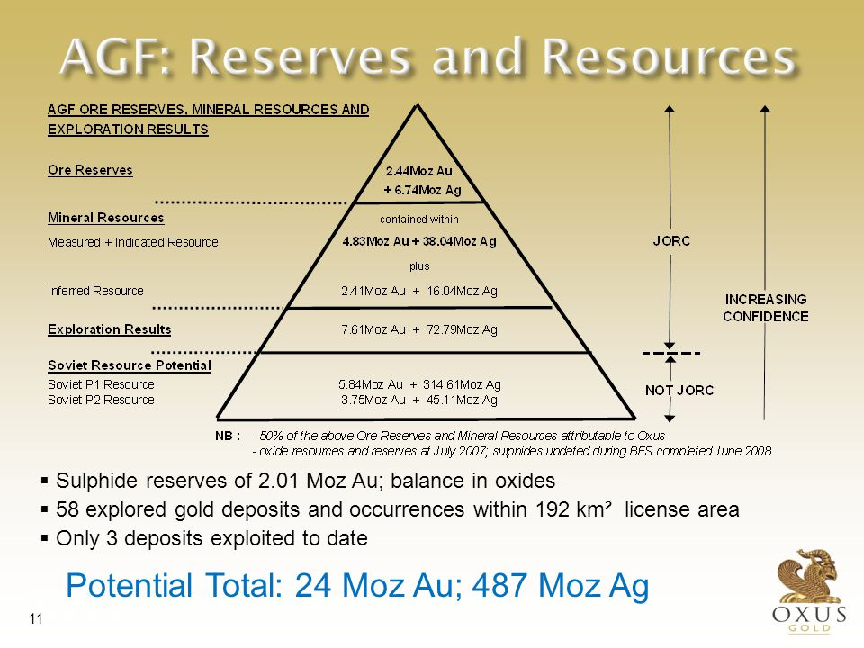 International Investment Forum 29 May 2007 Tashkent, Uzbekistan 11 AGF: Reserves and Resources   Sulphide reserves of 2.01 Moz Au; balance in oxides  58 explored gold deposits and occurrences within 192 km² license area  Only 3 deposits exploited to date Potential Total: 24 Moz Au; 487 Moz Ag
