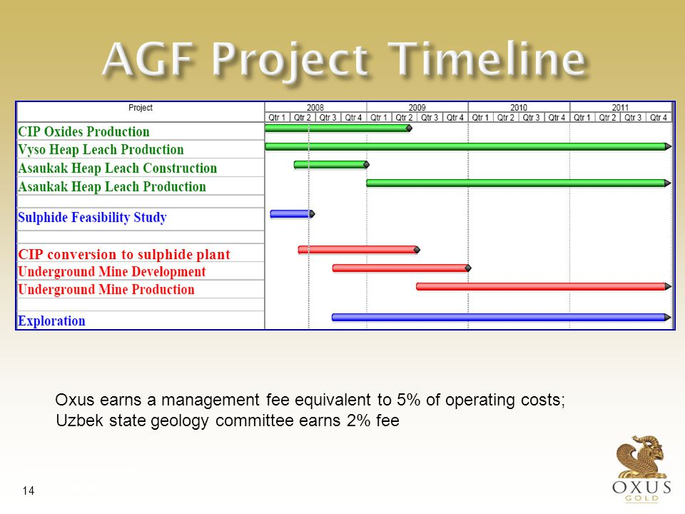 International Investment Forum 29 May 2007 Tashkent, Uzbekistan 14 AGF Project Timeline Oxus earns a management fee equivalent to 5% of operating costs; Uzbek state geology committee earns 2% fee CIP conversion to sulphide plant