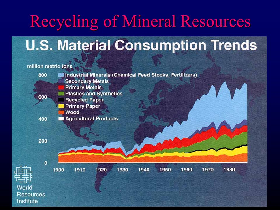 Recycling of Mineral Resources