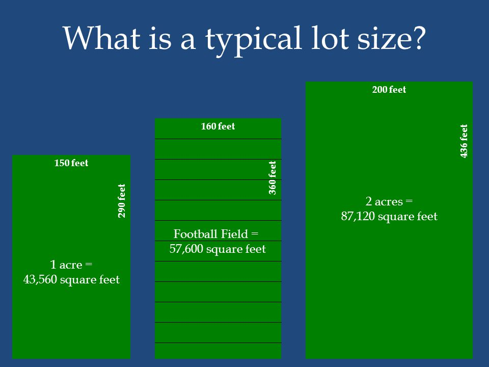 Typical Lot size 1 acre = 43,560 square feet 150 feet 290 feet What is a typical lot size? 160 feet 360 feet Football Field = 57,600 square feet 200 f