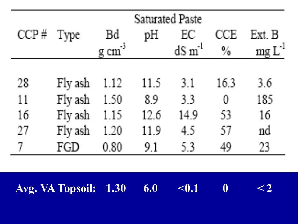 Avg. VA Topsoil: 1.30 6.0 <0.1 0 < 2