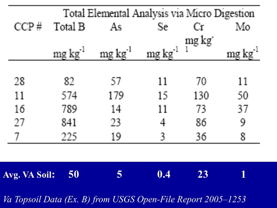 Avg. VA Soil : 50 5 0.4 23 1 Va Topsoil Data (Ex. B) from USGS Open-File Report 2005–1253