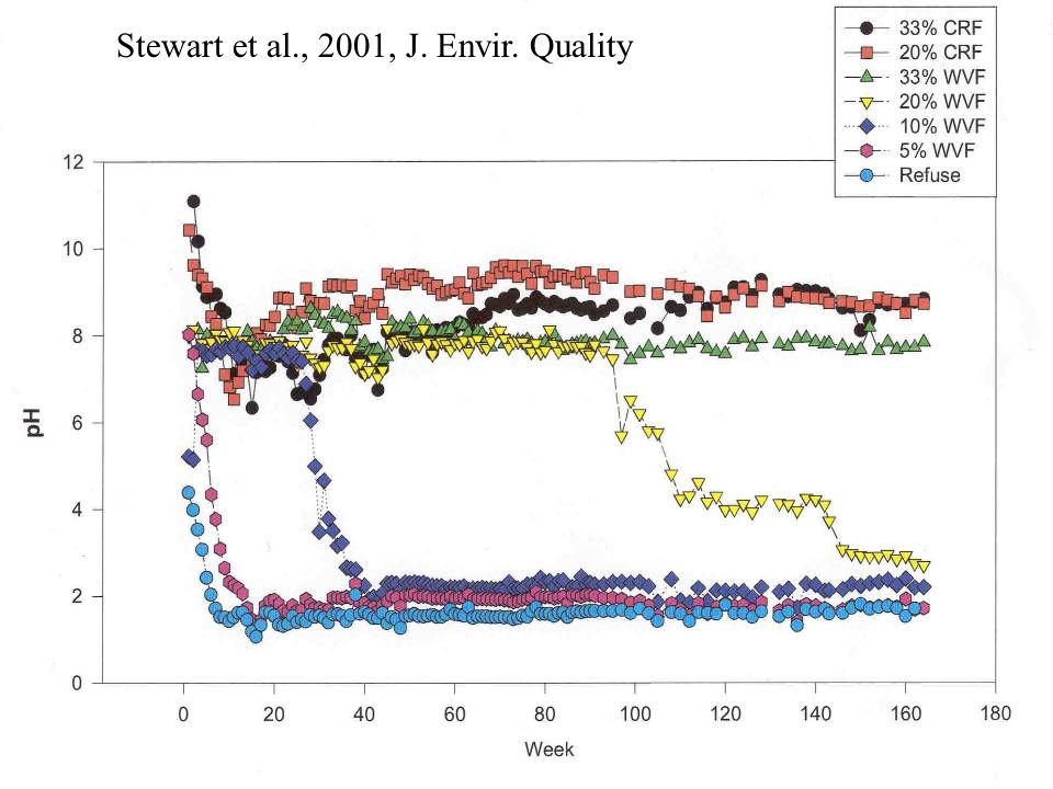 Stewart et al., 2001, J. Envir. Quality