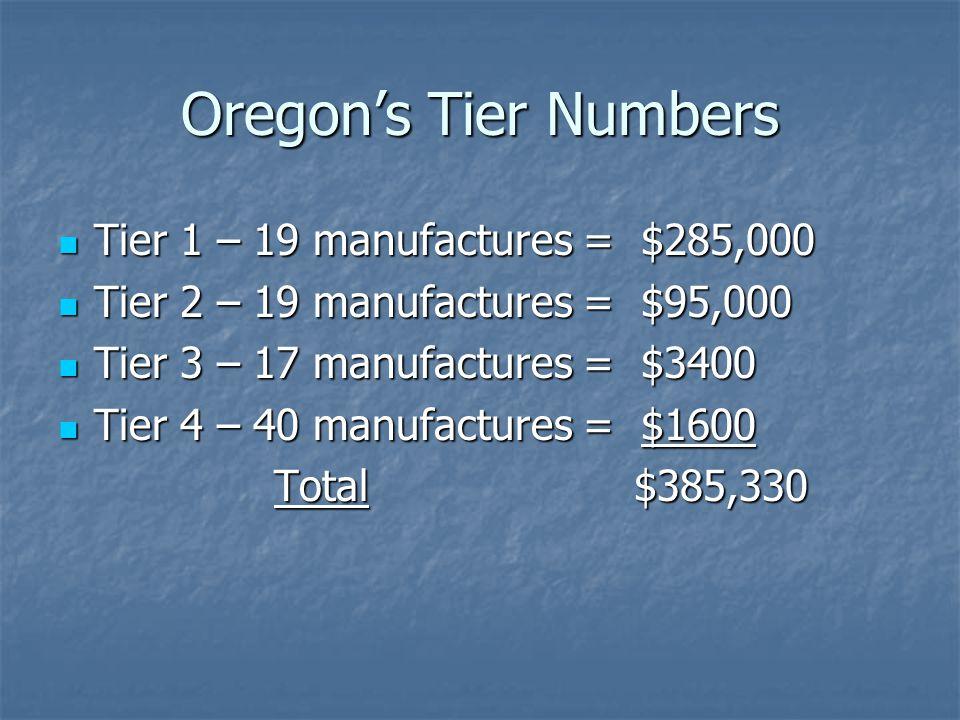 Oregon's Tier Numbers Tier 1 – 19 manufactures = $285,000 Tier 1 – 19 manufactures = $285,000 Tier 2 – 19 manufactures = $95,000 Tier 2 – 19 manufactu