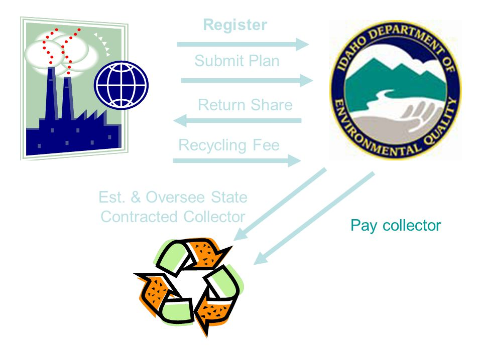 Oregon E-Recycling Schedule 9/07- DEQ hires program staff - Notifies manufacturers known to sell CEDs in Oregon about requirements - DEQ develop project plan for contracting for statewide contractor program 10/07 – DEQ convenes a policy workgroup to help develop program guidelines 10/15/07 – DEQ opens manufacturer's registration system 12/31/07 – Manufacturers must register with DEQ to sell CEDs 01-02/07 – DEQ issues RFP for state contractor program 03/08 – DEQ & advisory work group complete initial program guidelines DEQ notifies manufacturers of preliminary return share obligations and give 30-day appeal notice