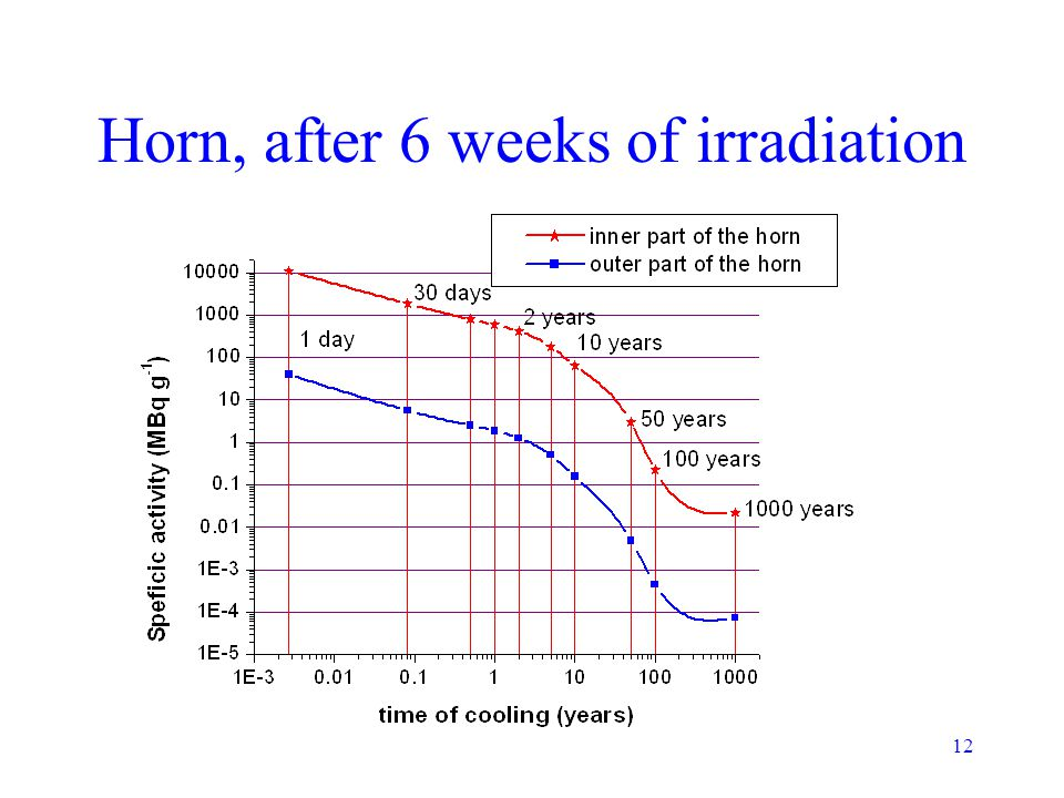 12 Horn, after 6 weeks of irradiation