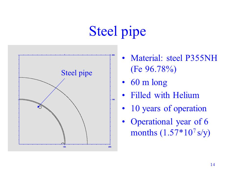 14 Steel pipe Material: steel P355NH (Fe 96.78%) 60 m long Filled with Helium 10 years of operation Operational year of 6 months (1.57*10 7 s/y) Steel