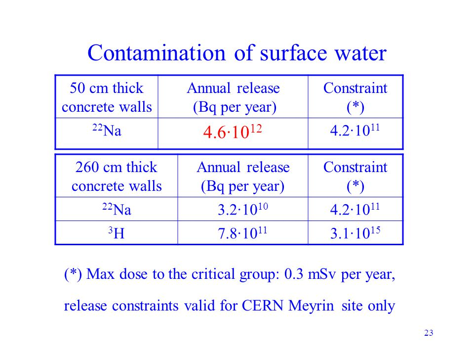 23 Contamination of surface water 50 cm thick concrete walls Annual release (Bq per year) Constraint (*) 22 Na 4.6·10 12 4.2·10 11 260 cm thick concre