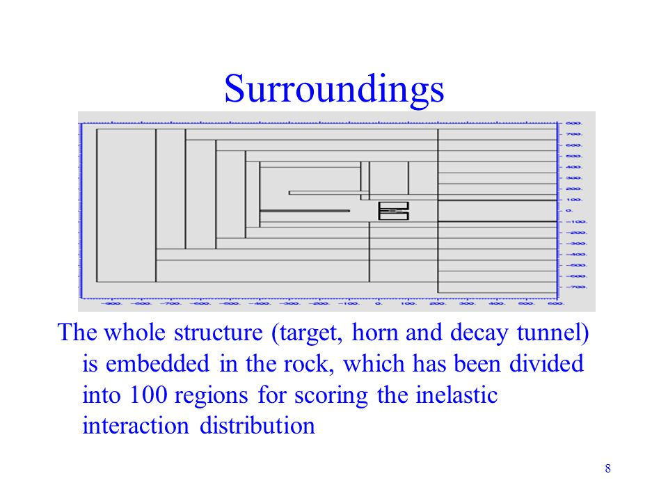 8 Surroundings The whole structure (target, horn and decay tunnel) is embedded in the rock, which has been divided into 100 regions for scoring the in