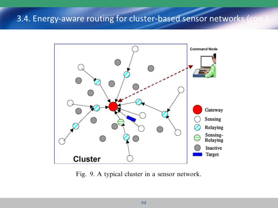 3.4. Energy-aware routing for cluster-based sensor networks (con.) 32