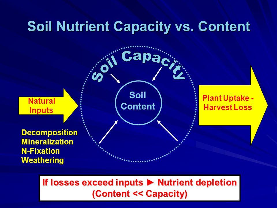 Soil Nutrient Capacity vs.
