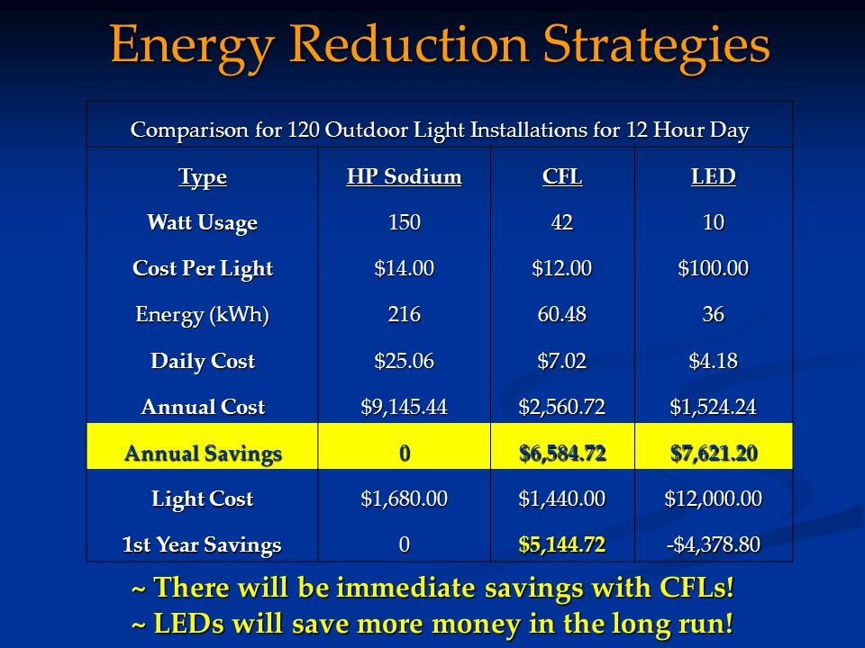 Energy Reduction Strategies Comparison for 120 Outdoor Light Installations for 12 Hour Day Type HP Sodium CFLLED Watt Usage 1504210 Cost Per Light $14.00$12.00$100.00 Energy (kWh) 21660.4836 Daily Cost $25.06$7.02$4.18 Annual Cost $9,145.44$2,560.72$1,524.24 Annual Savings 0$6,584.72$7,621.20 Light Cost $1,680.00$1,440.00$12,000.00 1st Year Savings 0$5,144.72-$4,378.80 ~ There will be immediate savings with CFLs.