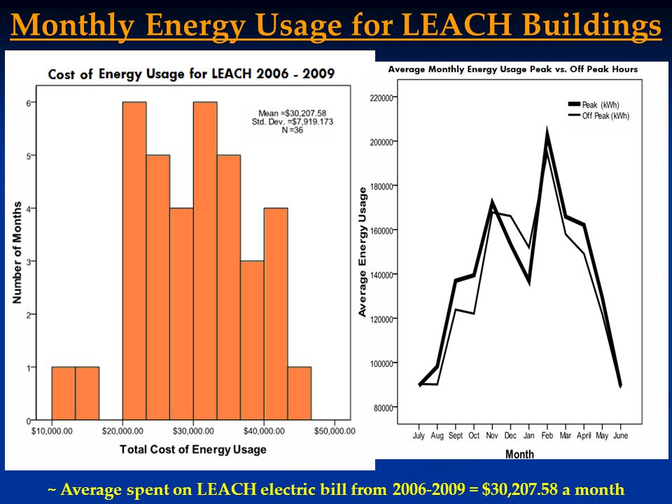 ~ Average spent on LEACH electric bill from 2006-2009 = $30,207.58 a month Monthly Energy Usage for LEACH Buildings