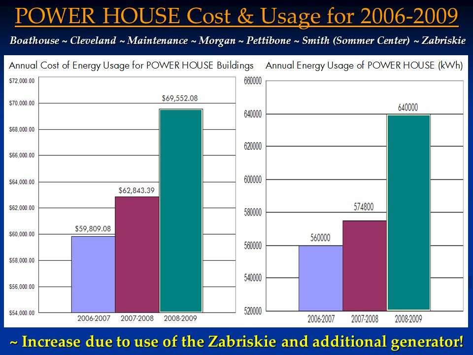 ~ Currently Wells College Has Over 600 Students Energy & Cost Increase For Additional Students ~ If 600 students were responsible for half of the energy usage: Wells Students Wells Students Energy Usage (kWh) 2008-2009 600 Students 4,159,296$483,573.63 Per Student 3,466$402.98 800 Students 5,545,728$644,764.84 ~ Each student uses approximately 3,466 kWh of energy.