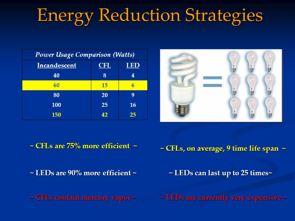 Energy Reduction Strategies Power Usage Comparison (Watts) IncandescentCFLLED 4084 60156 80209 1002516 1504225 ~ CFLs are 75% more efficient ~ ~ CFLs, on average, 9 time life span ~ ~ LEDs are 90% more efficient ~ ~ LEDs can last up to 25 times~ ~ CFLs contain mercury vapor ~ ~ LEDs are currently very expensive ~
