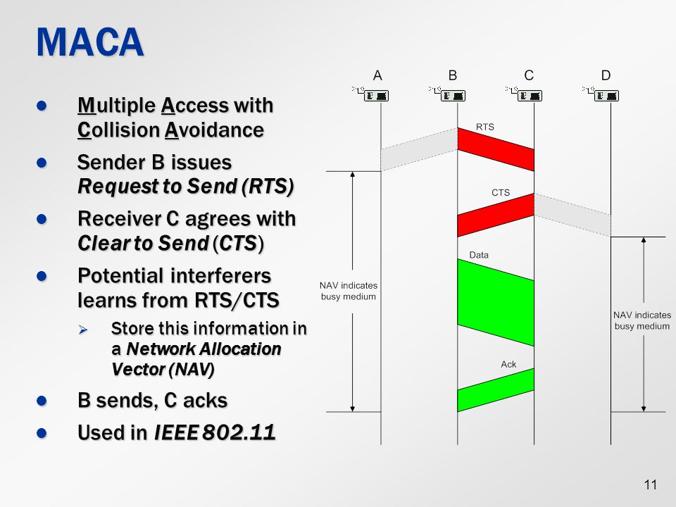 11 MACA Multiple Access with Collision Avoidance Multiple Access with Collision Avoidance Sender B issues Request to Send (RTS) Sender B issues Request to Send (RTS) Receiver C agrees with Clear to Send (CTS) Receiver C agrees with Clear to Send (CTS) Potential interferers learns from RTS/CTS Potential interferers learns from RTS/CTS  Store this information in a Network Allocation Vector (NAV) B sends, C acks B sends, C acks Used in IEEE 802.11 Used in IEEE 802.11