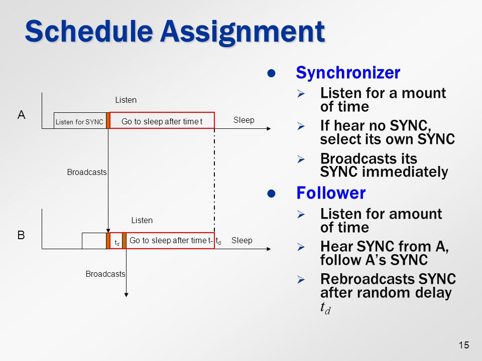 15 Listen for SYNC tdtd Schedule Assignment Synchronizer   Listen for a mount of time   If hear no SYNC, select its own SYNC   Broadcasts its SYNC immediately Follower   Listen for amount of time   Hear SYNC from A, follow A's SYNC   Rebroadcasts SYNC after random delay t d Sleep Listen Go to sleep after time t Sleep Listen Broadcasts A B Go to sleep after time t- t d