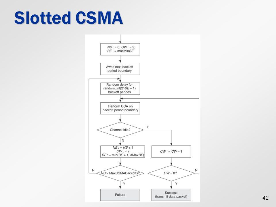 42 Slotted CSMA