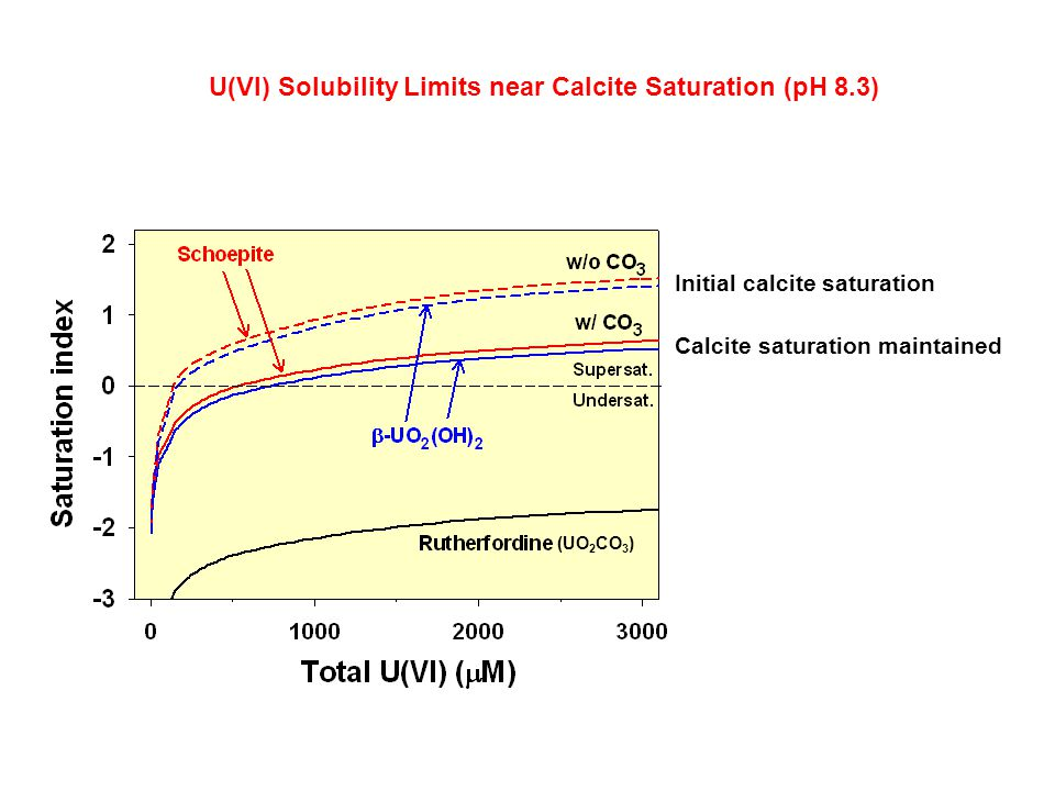 Calcite saturation maintained Initial calcite saturation U(VI) Solubility Limits near Calcite Saturation (pH 8.3) (UO 2 CO 3 )