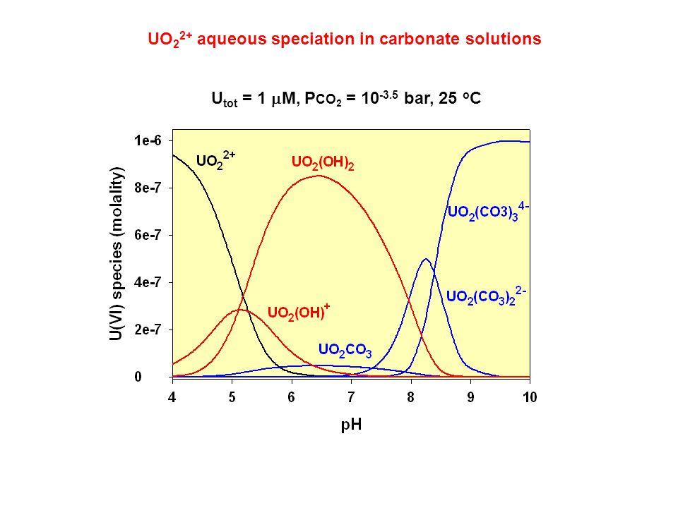 UO 2 2+ aqueous speciation in carbonate solutions U tot = 1  M, P CO 2 = 10 -3.5 bar, 25 o C