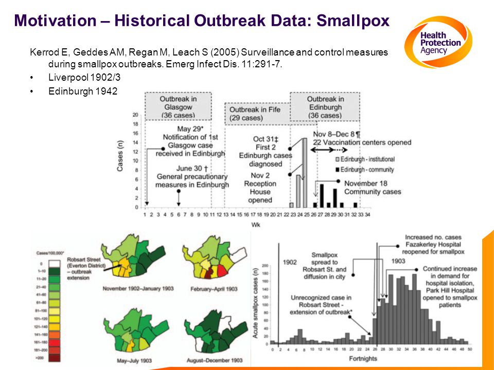Motivation – Historical Outbreak Data: Smallpox Kerrod E, Geddes AM, Regan M, Leach S (2005) Surveillance and control measures during smallpox outbreaks.